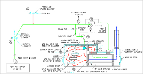 VECTOR 1e Catalytic Oxidizer