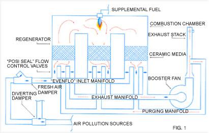 TRITON-Series Regenerative Thermal Oxidizer