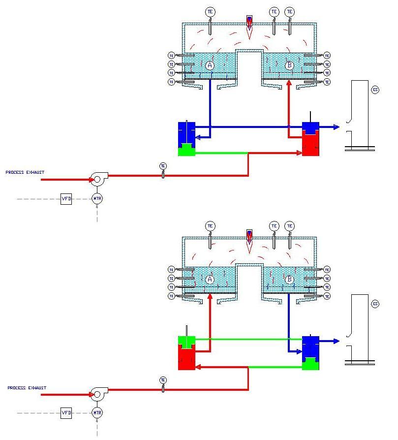 TRITON RTO Process