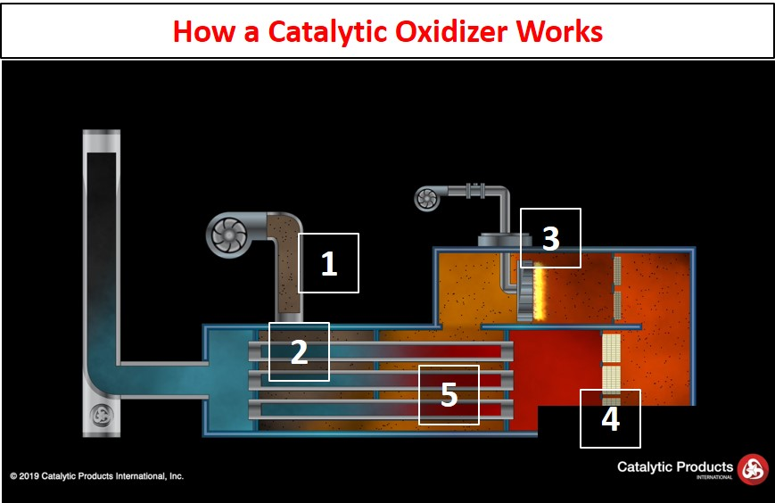 Catalytic Oxidizer How It Works