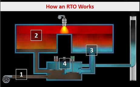 How an RTO Works (no text)
