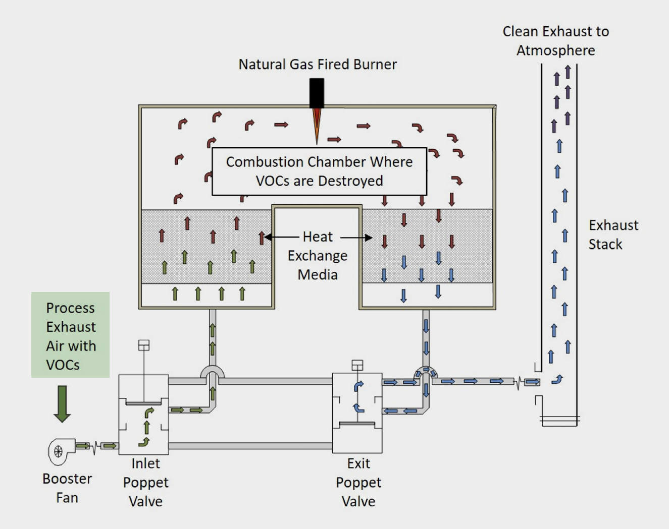 How a Regenerative Thermal Oxidizer Works