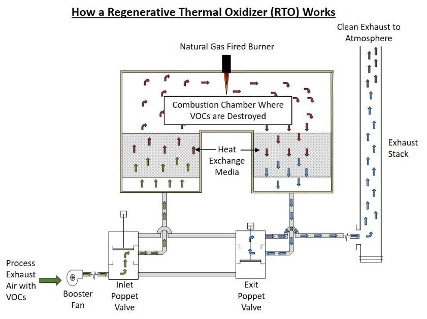 Diagram of the regenerative thermal oxidizer (RTO) process.