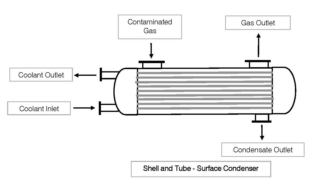 Air Pollution Control Technology Review: Condensation