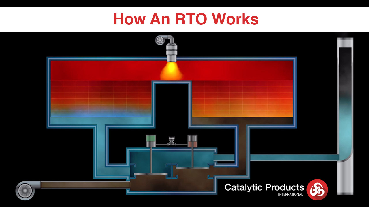 Do I Need a RTO? Part 2: How Does Regenerative Thermal Oxidation Work?